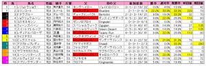 京都牝馬S(枠順)2012