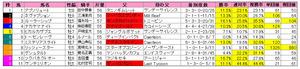 AJCC(枠順)2012