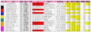 オークス(枠順)2010