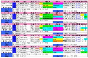 朝日CC(過去成績)2010