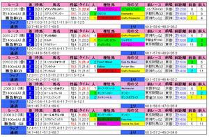 阪急杯(過去成績)2013