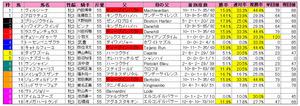 秋華賞(枠順)2012