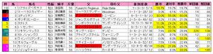 きさらぎ賞(枠順)2011