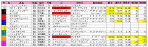 シンザン記念(枠順)2010