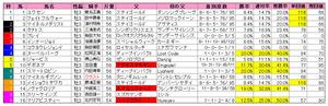 京成杯(枠順)2011