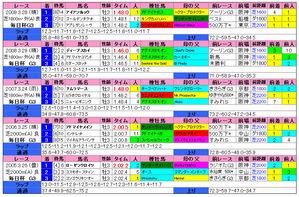 毎日杯(過去成績)2010