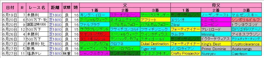 【ラジオNIKKEI賞】福島芝1800m血統傾向
