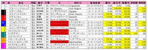 京都新聞杯(枠順)2009