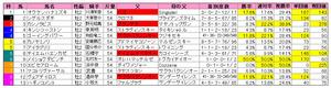 小倉2歳S(枠順)2011