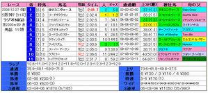 ラジオnikkei杯2歳S(結果)
