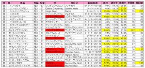 皐月賞(登録)2010