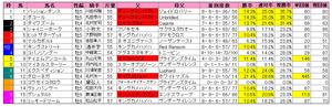 小倉大賞典(枠順)203