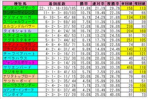 【小倉記念】小倉芝2000m種牡馬成績