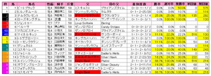 天皇賞(春)枠順2011