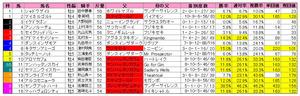 新潟大賞典(枠順)2011