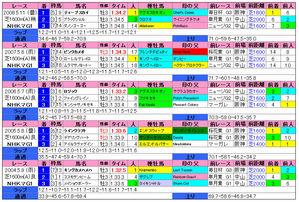 NHKマイル(過去成績)2009