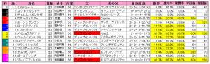 神戸新聞杯(枠順)2012