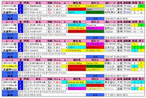 武蔵野S(過去成績)2011
