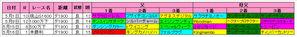【東海S】今開催の京都ダ1900m血統傾向