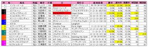 ユニコーンS(枠順)2010