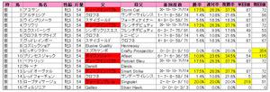 チューリップ賞(登録)2013