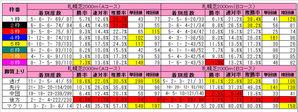 札幌芝AB比較(枠&脚質)