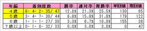 天皇賞(春)年齢別