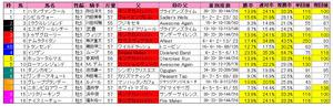 ジャパンカップダート(枠順)2012