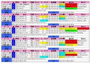 札幌2歳S(過去5年)