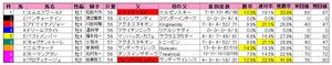 朝日CC(枠順)2010