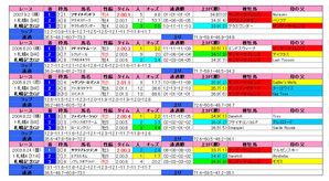 札幌記念(過去実績)