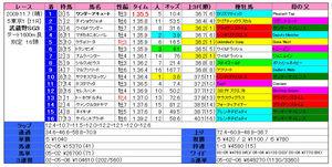 武蔵野S(結果)2009