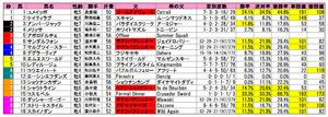 北九州記念(枠順)2010