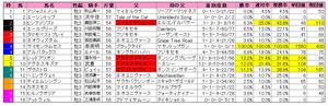 シンザン記念(枠順)2013