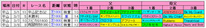 中山芝1800m血統傾向(中山牝馬S)