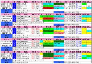 桜花賞(過去成績)