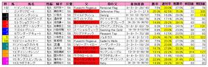 みやこS(枠順)2011