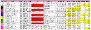 マーチS(枠順)2009