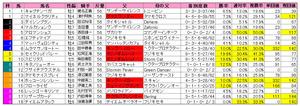 関屋記念(枠順)2010