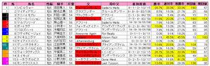 マーチS(枠順)2010