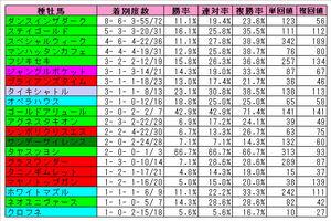 阪神芝2000m(過去2年)