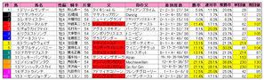 中日新聞杯(枠順)2009