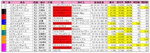 桜花賞(枠順)2012