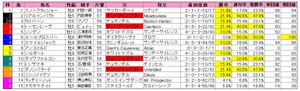 中山記念(枠順)2013