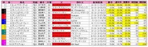 新潟大賞典(枠順)2012