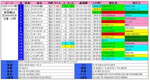 皐月賞(結果)2009