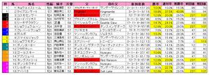 読売マイラーズC(登録)2011