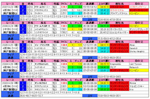 神戸新聞杯(過去5年)
