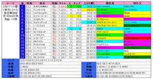 京王杯2歳(結果)2009