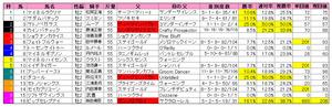 東スポ杯2歳S(枠順)2010